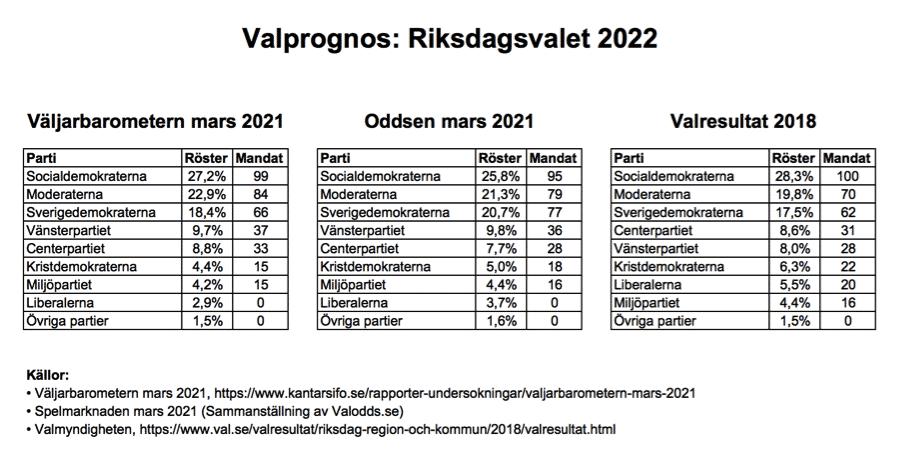 Valprognos valet i Sverige 2022 Källa: Valodds.se